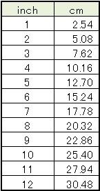 inch-cm-換算表