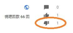 YouTube 評価
