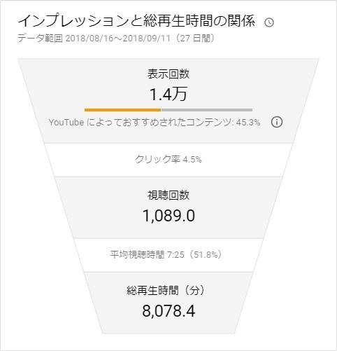 YouTube アナリティクス