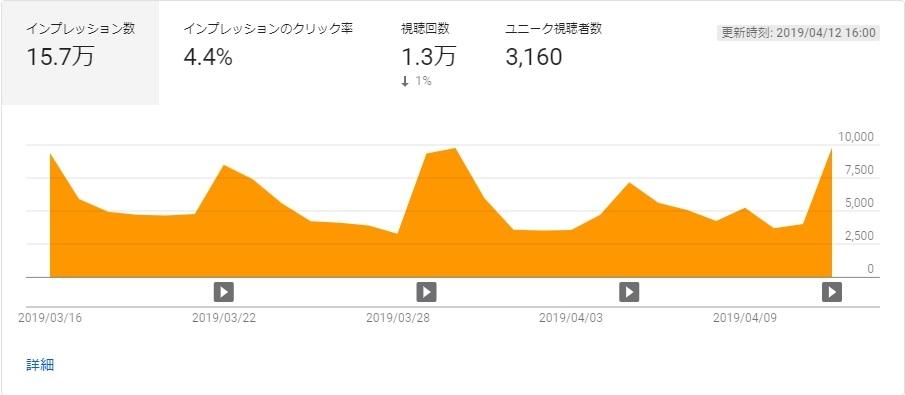 YouTube Analytics アナリティクス