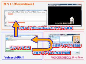 実況動画 制作の流れ VoiceroidUtil VOICEROID